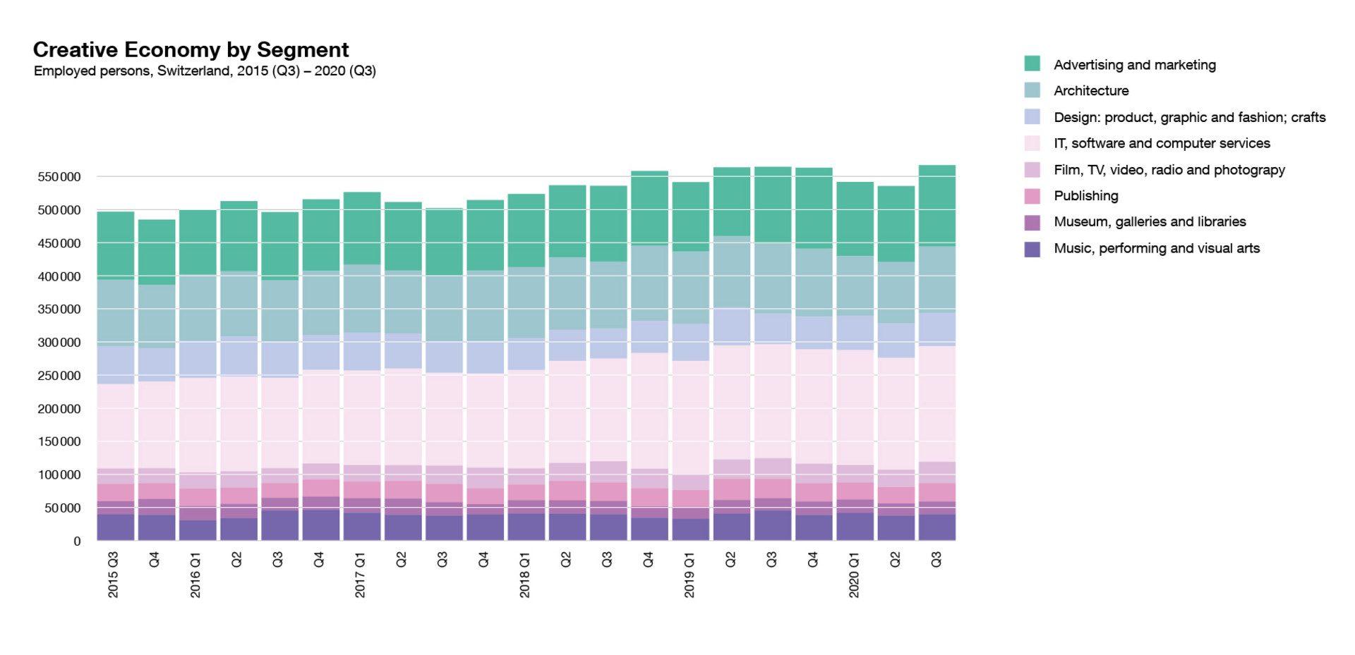 Diese Grafik zeigt alle Erwerbstätigen in der Kreativwirtschaft nach Subsektoren in der Schweiz im zeitlichen Verlauf von 2015 bis 2020. Quelle: BFS, SAKE, eigene Berechnungen ZCCE, ZHdK
