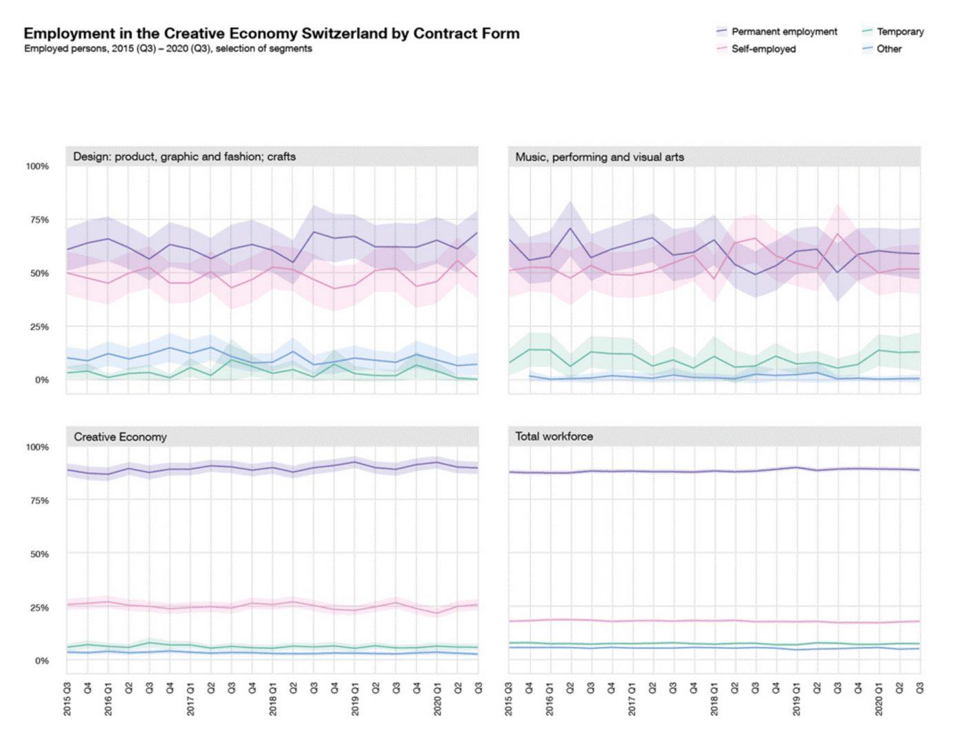 Diese Grafik zeigt alle Erwerbstätigen in der Gesamtwirtschaft im Vergleich mit der Kreativwirtschaft nach Bereichen und Vertragsform in der Schweiz im zeitlichen Verlauf von 2015 bis 2020. Die Schattierung stellt die statistische Unsicherheit (Vertrauensintervall) dar. Quelle: BFS, SAKE, eigene Berechnungen ZCCE, ZHdK